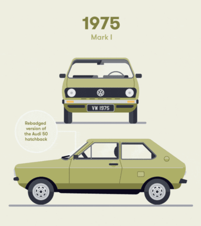 Volkswagen Polo 43-year history captured in less than 40 seconds